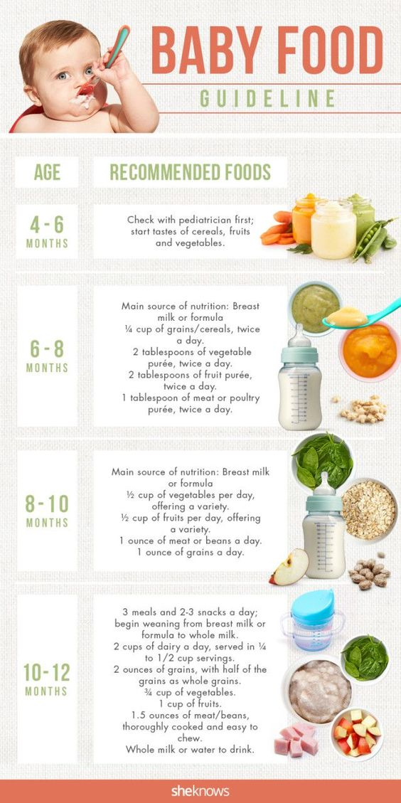 Baby Food Chart A Simple Guide To What Age Can Have Kind Of From She Knows