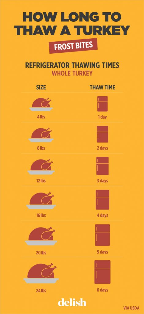 7 Charts To Make Cooking Thanksgiving Dinner So Much Easier