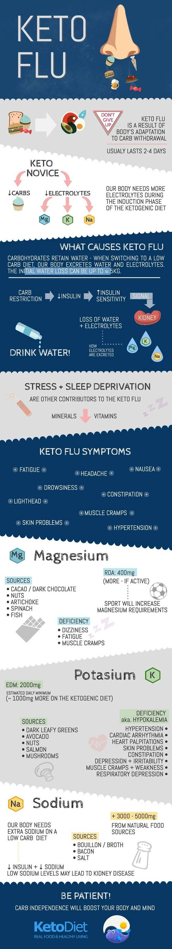 photo about Keto Cheat Sheet Printable identified as 7 Charts Toward Support On your own Rock Your Keto Eating plan Which includes A Manager - Appreciate